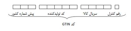 ساختار GTIN