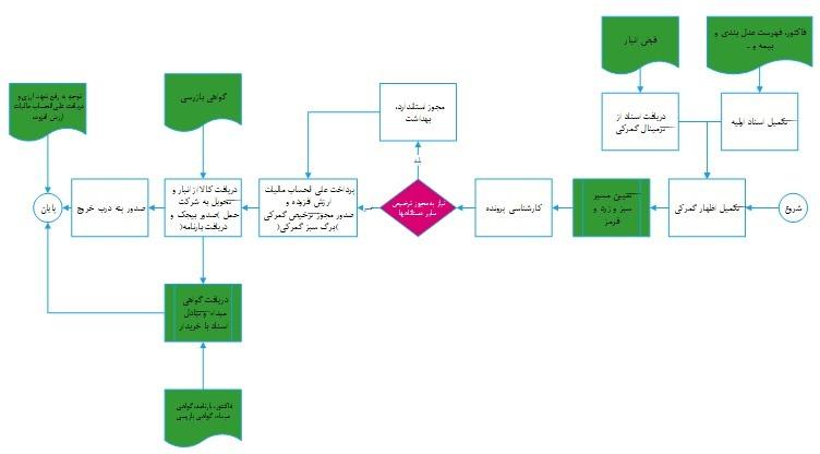 مراحل ترخیص کالا