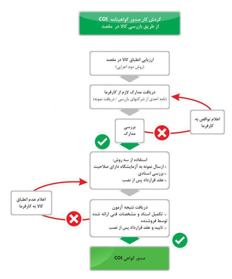 گواهینامه بازرسی کالا