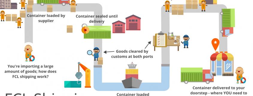 مراحل واردات کالا