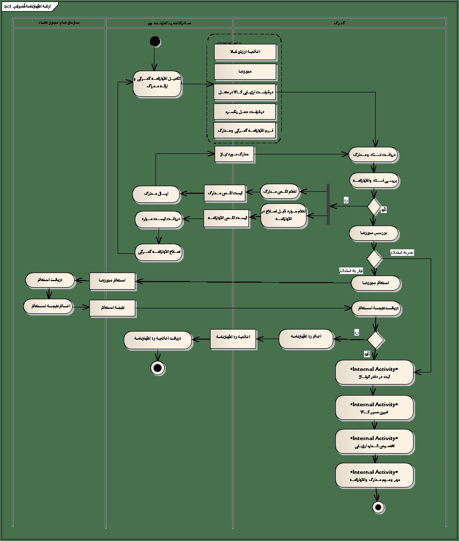 مراحل اظهار کالا در گمرک