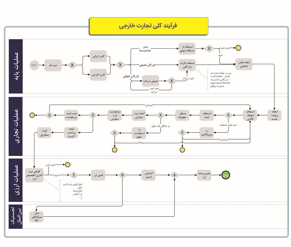 مراحل واردات : مراحل گام به گام در سامانه جامع تجارت