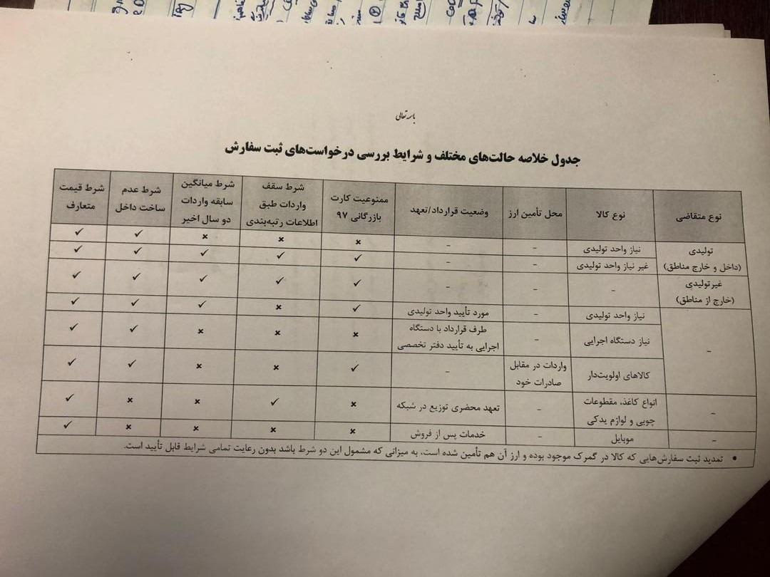 بررسی درخواست های ثبت سفارش در استان ها