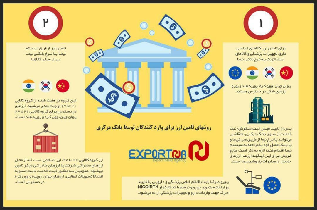 روشهای تامین ارز برای واردکنندگان توسط بانک مرکزی