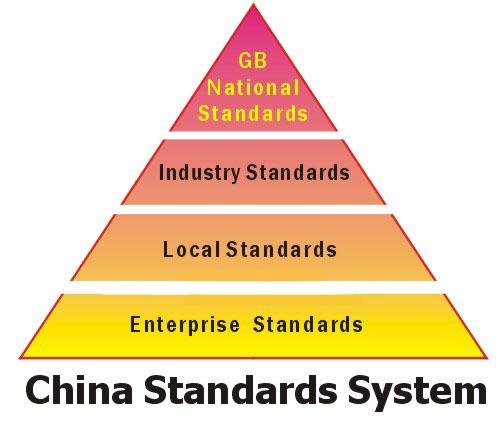 استاندارد GB